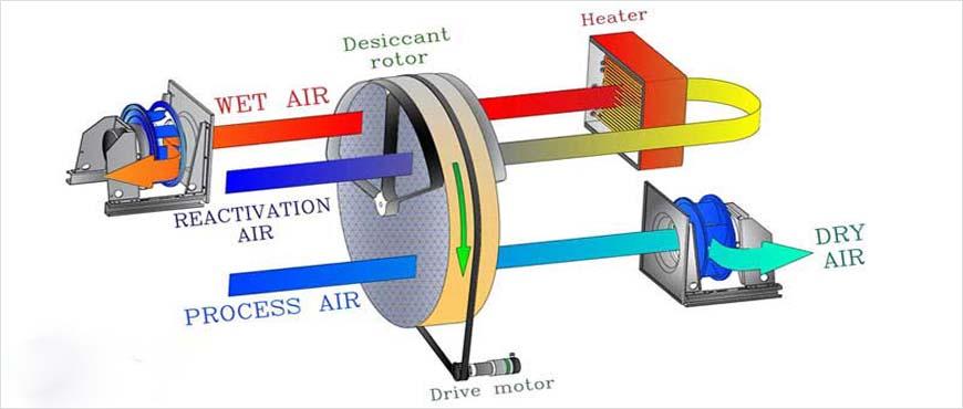 Industrial Desiccant Wheel Dehumidifier Industrial
